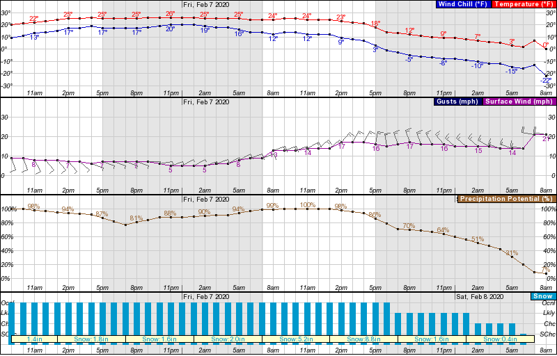 New England, vermont, forecast