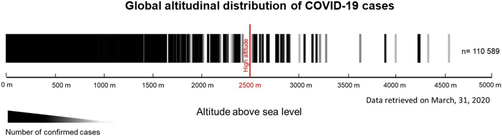 coronavirus, altitude,