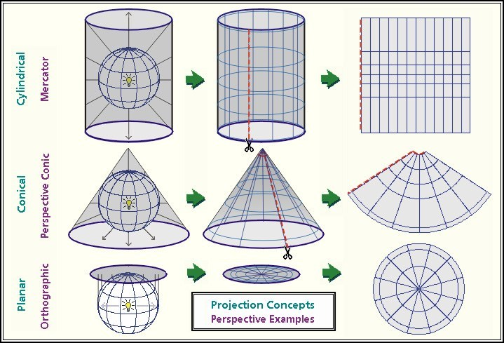 Different Map Projections