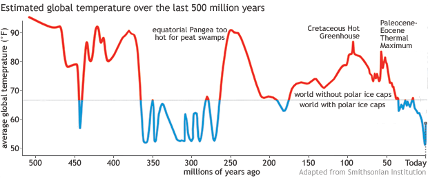 climate over time