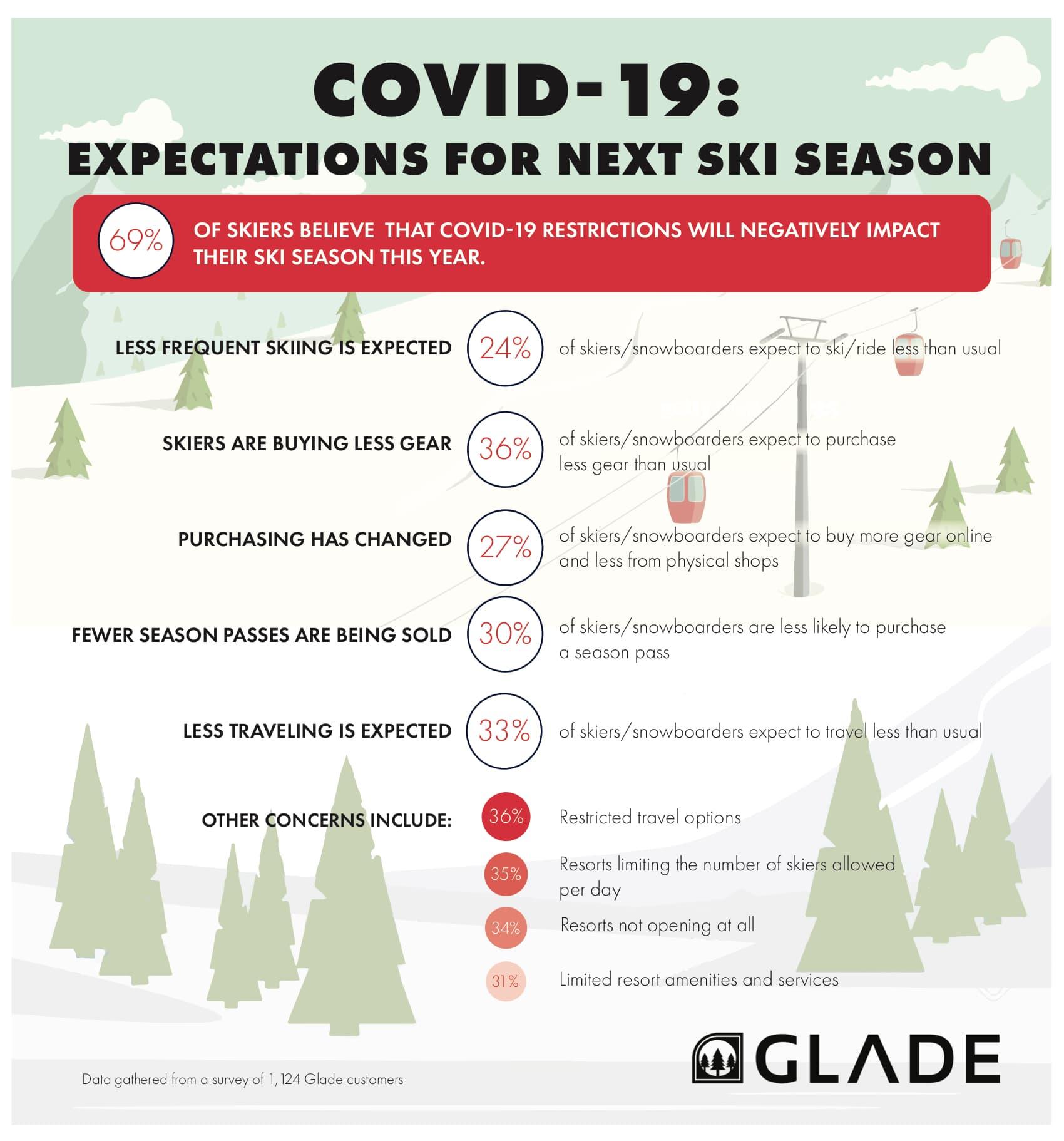 glade, covid-19