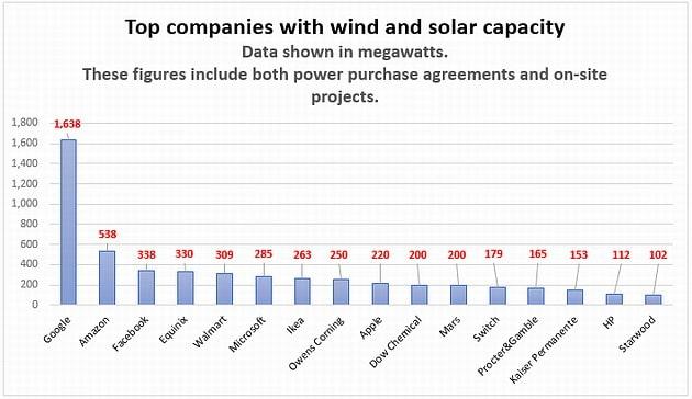 Google's Sustainable energy