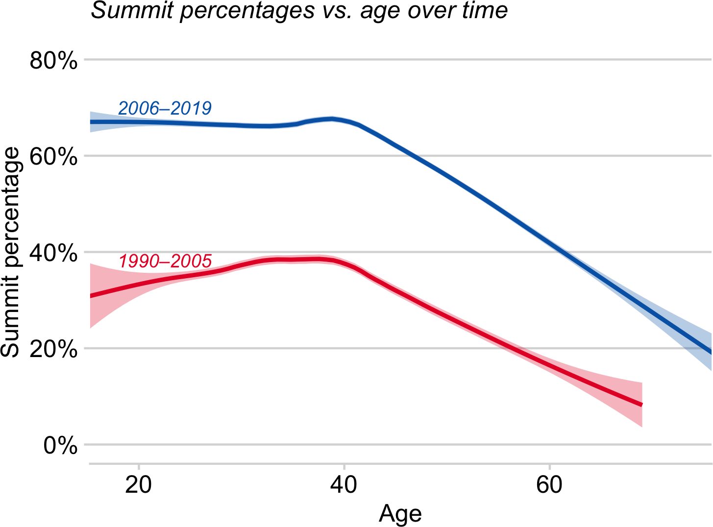 Facts of Age