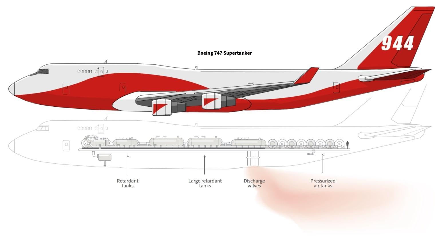 Boeing Supertanker