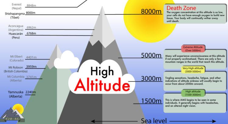 High Altitude Sickness Diagram
