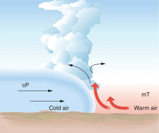 explaining the weather front