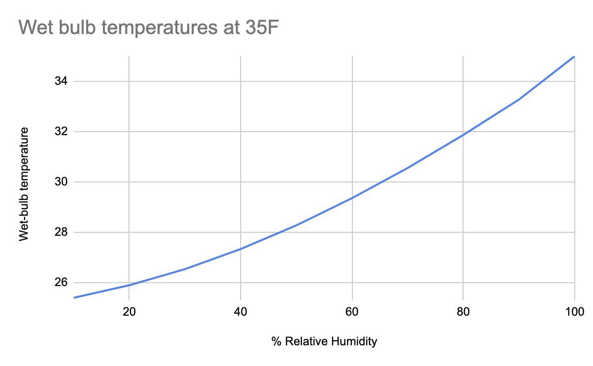 evaporative cooling,