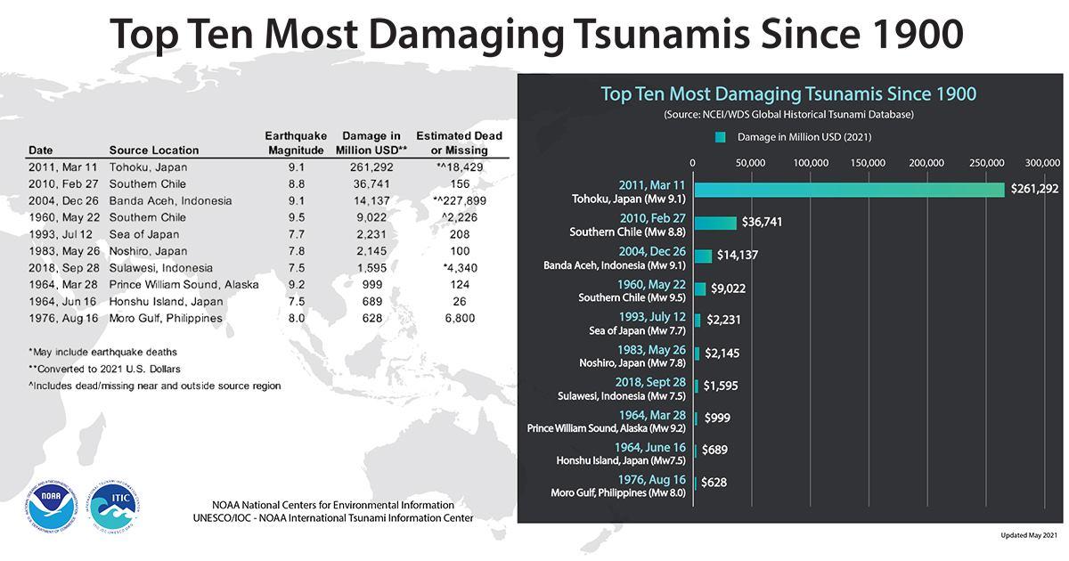 tsunamis,