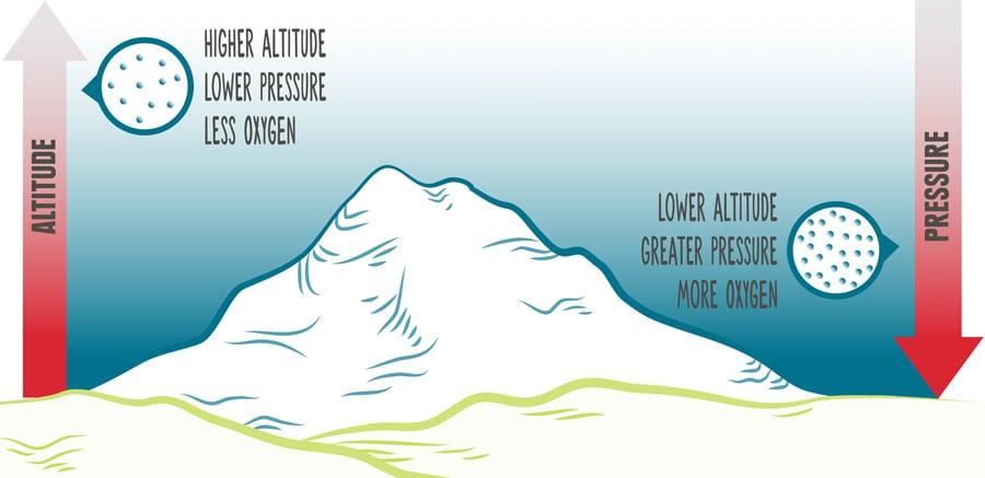 Altitude pressure diagram