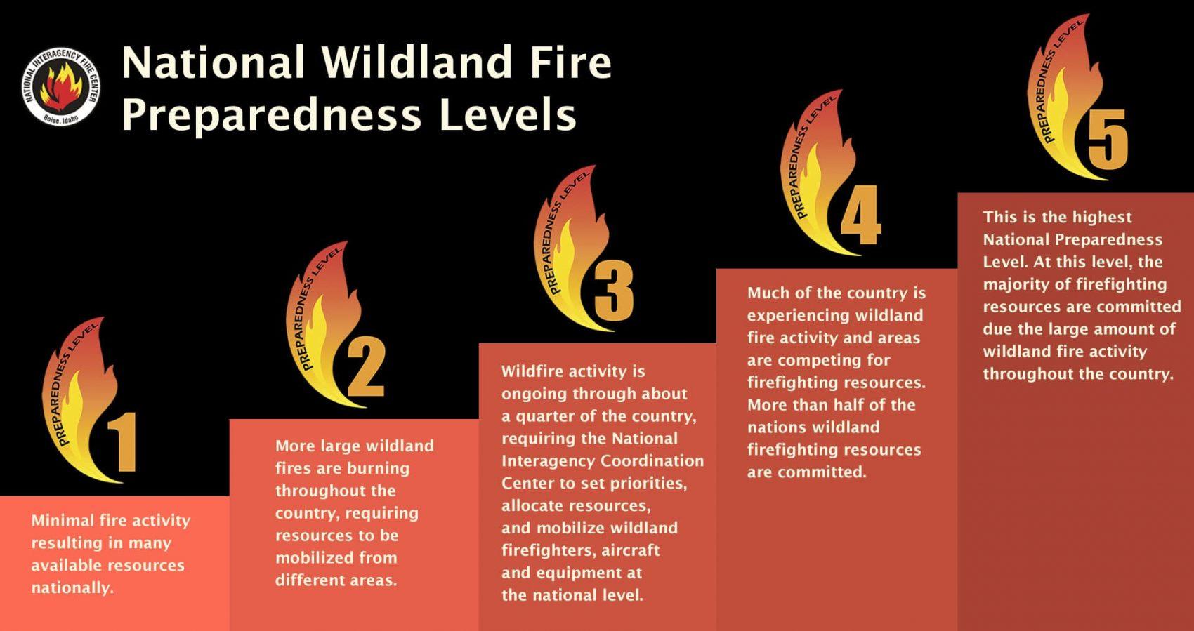 fire, wildfire, preparedness,