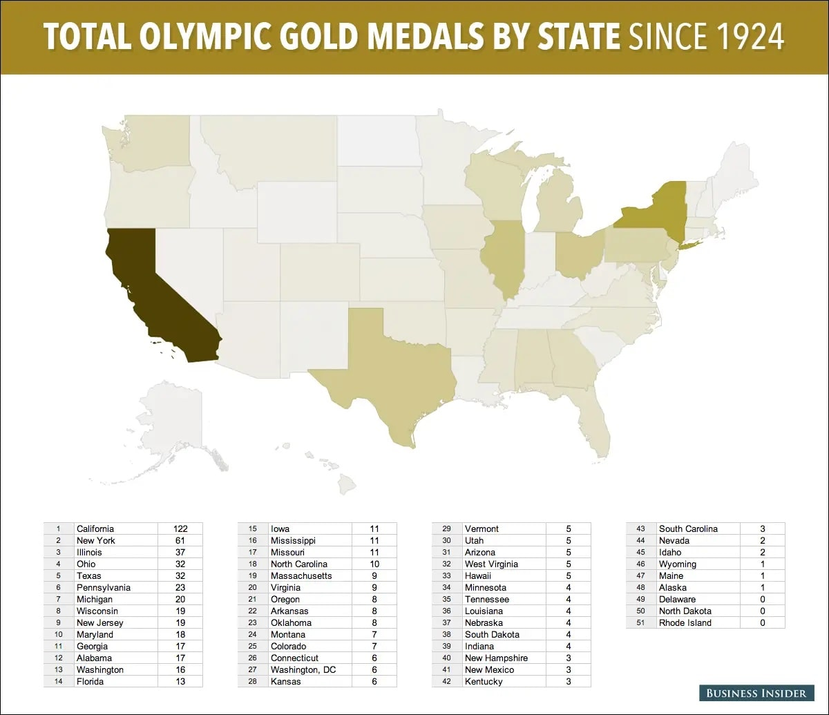 most olympians medals by state