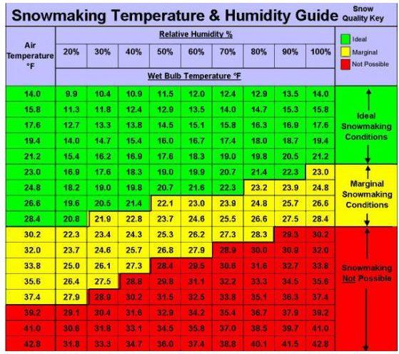 snowmaking chart