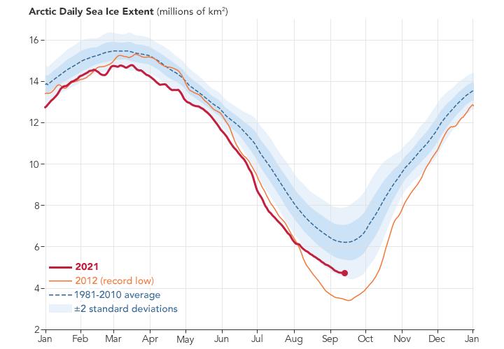 arctic sea ice, NASA